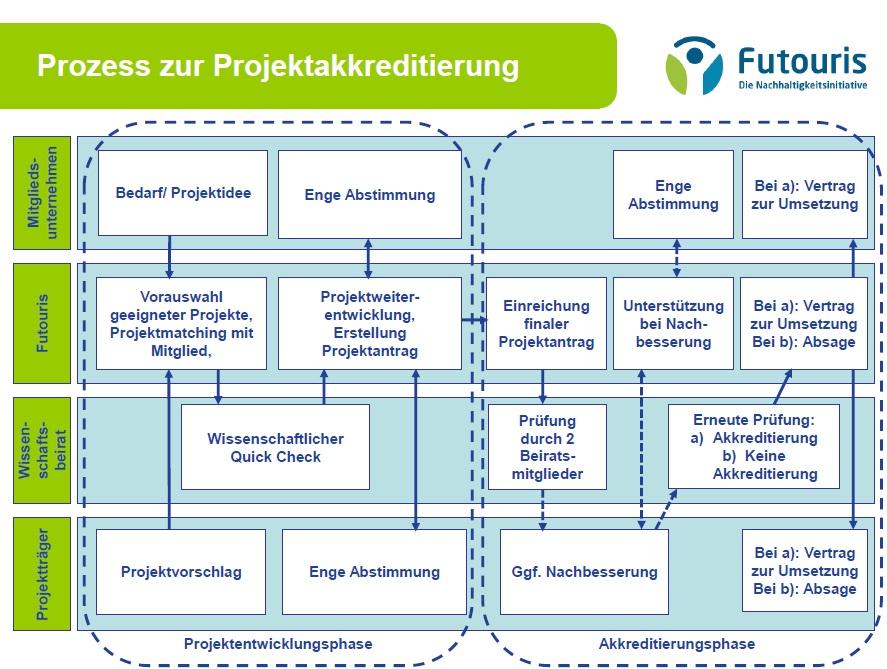 Prozess der Projektakkreditierung